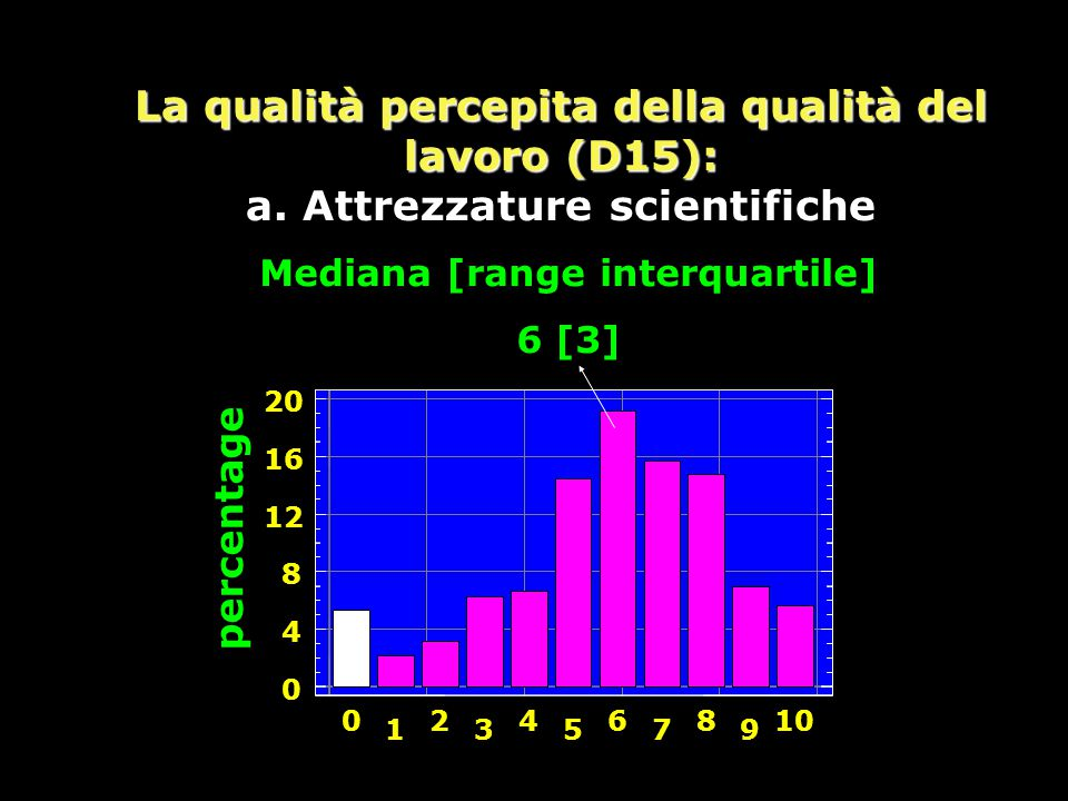 Mediana [range interquartile]